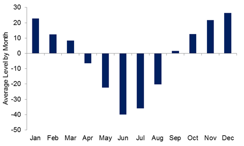 Seasonality of Citi Economic Surprise Measure
