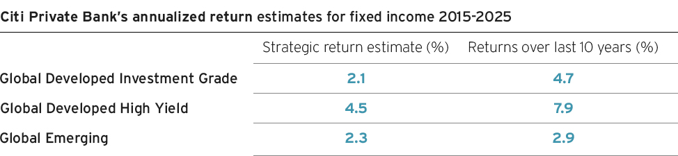 Citi Private Bank's annualized return estimates for fixed income 2015-2025